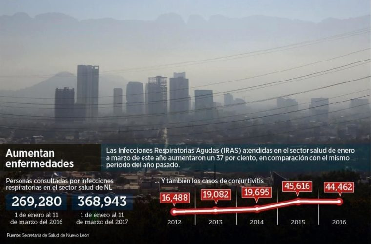 Eleva el aire tóxico del Área Metropolitana de Monterrey consultas médicas – El Norte