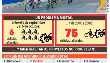 Olvida NL proyectos para 'bicis'; se rezaga en infraestructura – El Horizonte