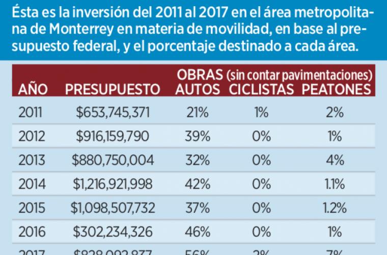 Dan sólo 2% para ciclovías – El Norte
