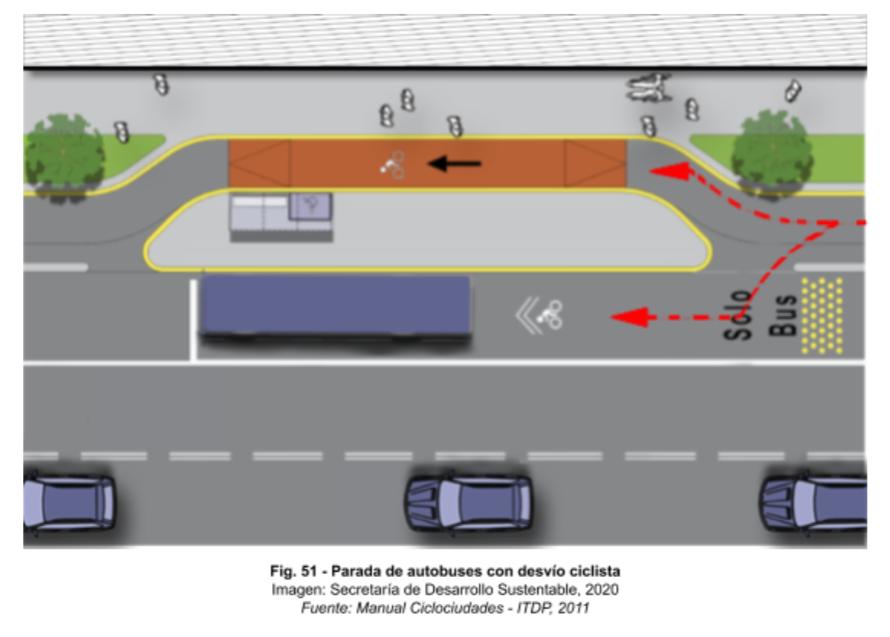 La imagen tiene un atributo ALT vacío; su nombre de archivo es Parada-de-transporte-público-con-desvío-ciclista.png