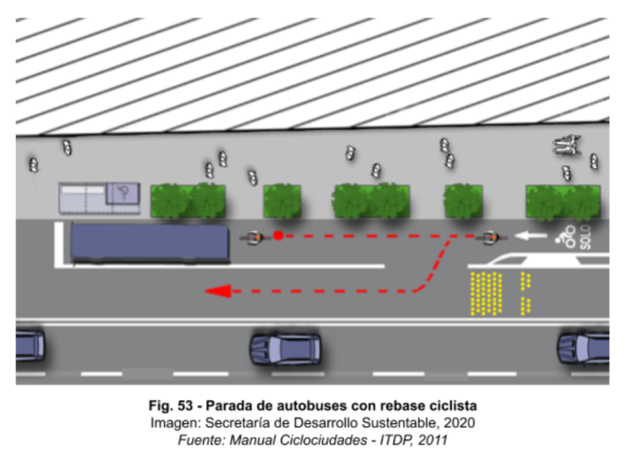 La imagen tiene un atributo ALT vacío; su nombre de archivo es Parada-de-transporte-público-con-rebase-ciclista.png